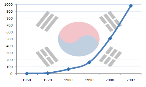 South_Korea's_GDP_(nominal)_growth_from_1960_to_2007
