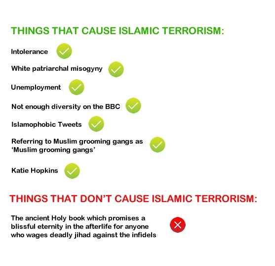 Things That Cause Islamic Terrorism